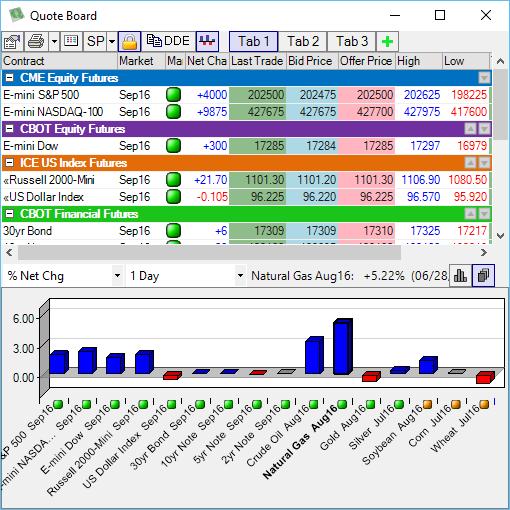 CTS T4 Futures Trading Platform - DAW Trading
